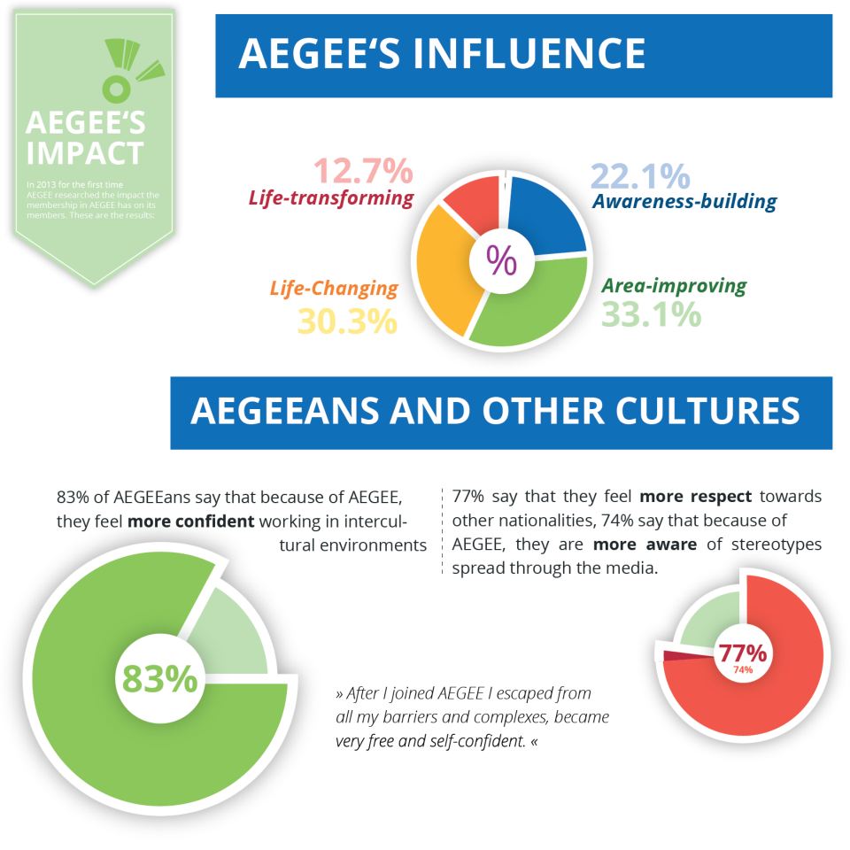 aegee influence