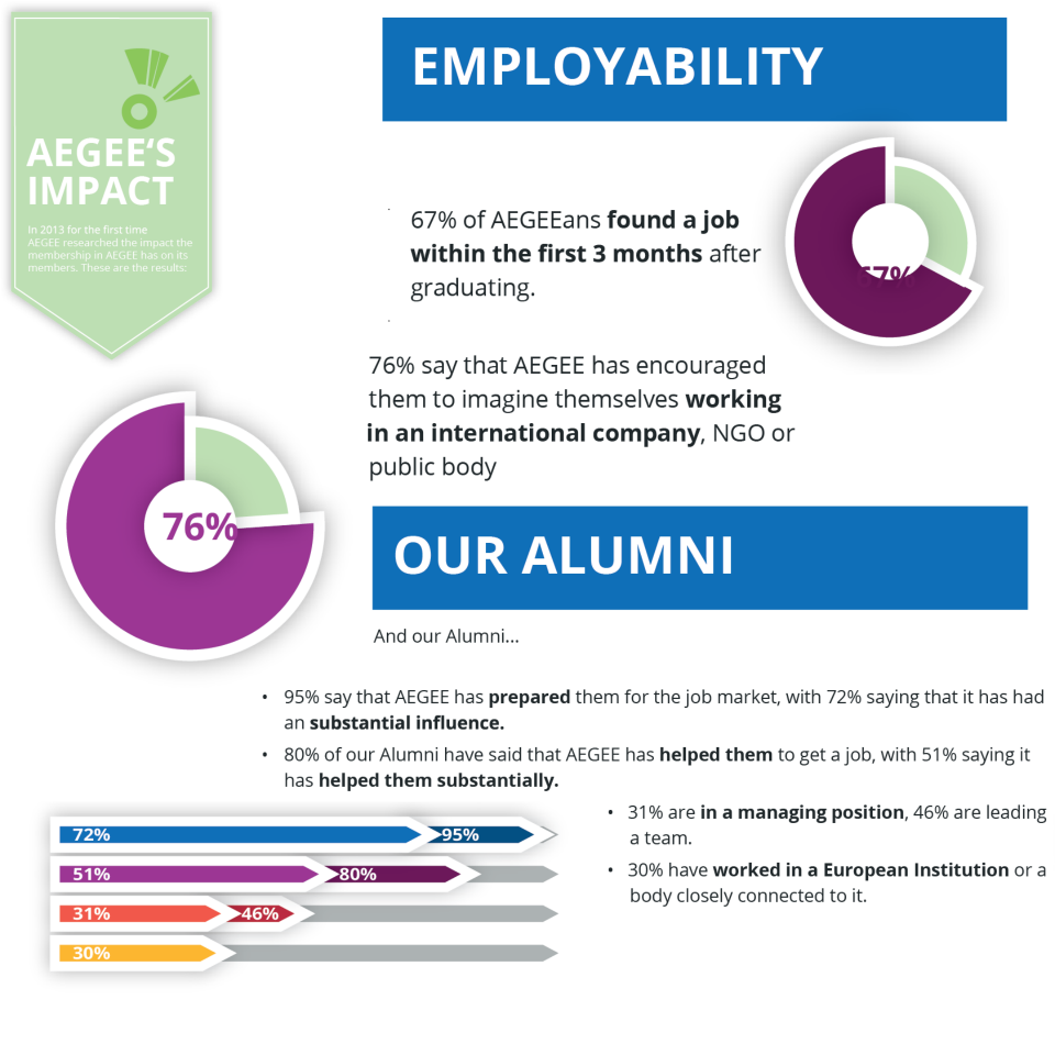 aegee employability