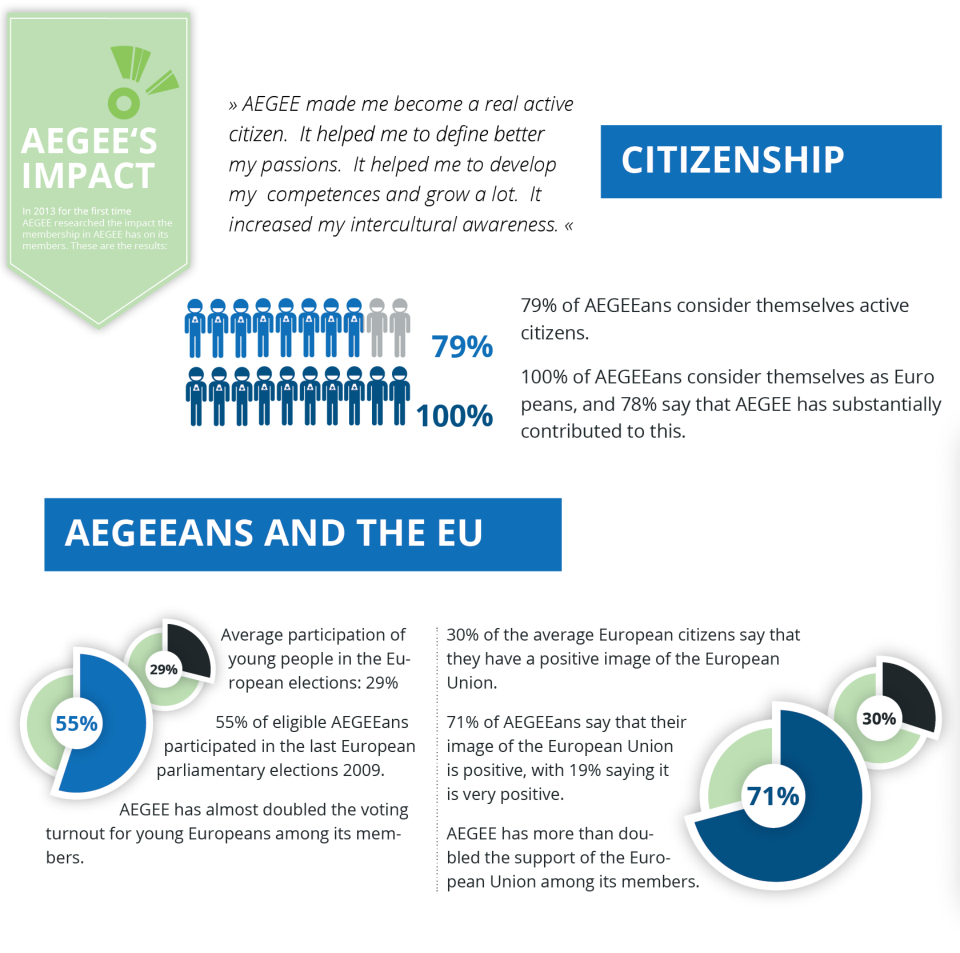 aegee citizenship