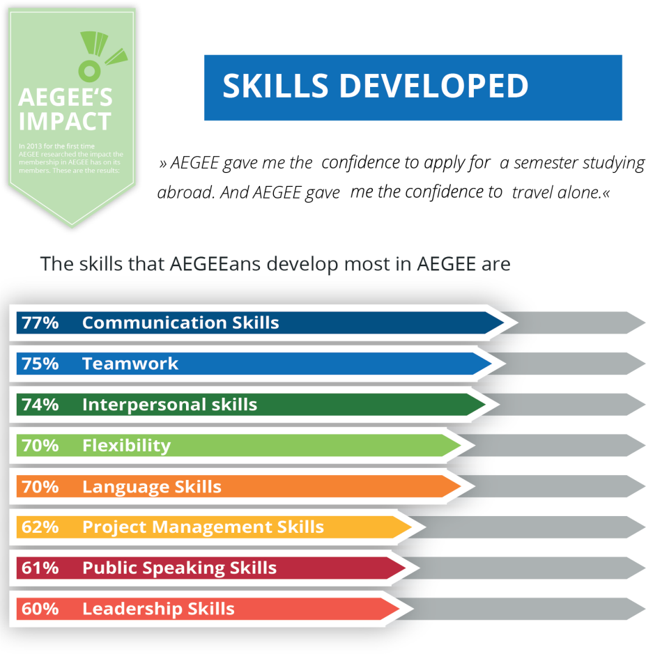 aegee skills developed
